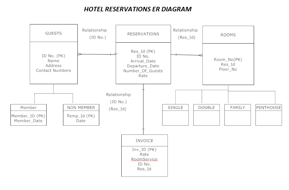 hotel reservations er diagram   is online hotel reservation    hotel reservations er diagram