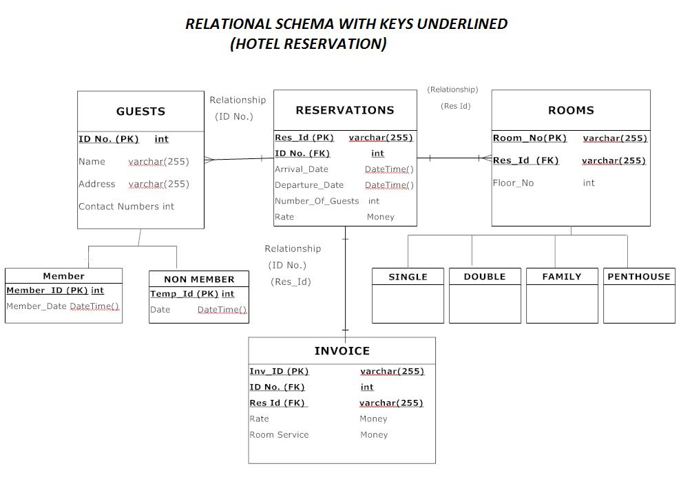 Relational schema diagram online wire center relational schema with keys underlined is 302 online hotel rh rando047 wordpress com convert relational schema ccuart Image collections